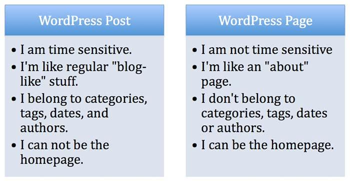 Perbedaan Antara Post Dan Page Pada WordPress Icon